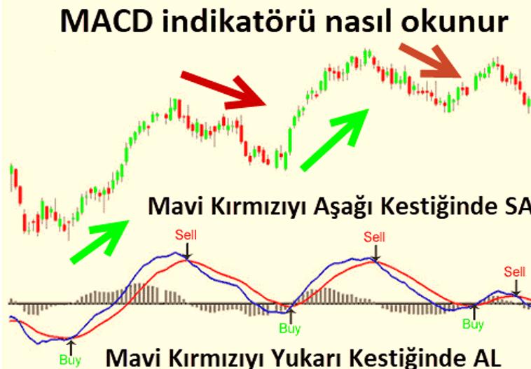 MACD indikatörü nedir, nasıl çalışı