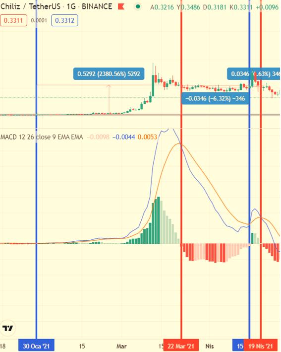 kripto para piyasasında MACD indikatörü nasıl çalışır